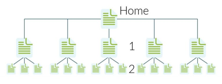Arquitectura Web Plana Ejemplo