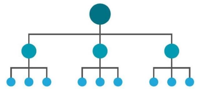 Ejemplo de Estructura Web Óptima