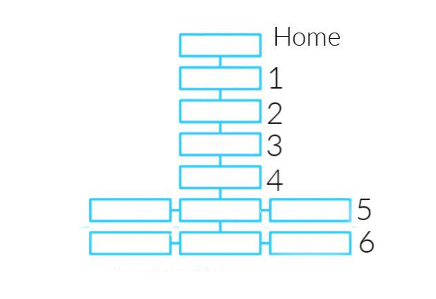 Ejemplo de Estructura Web Profunda 6 Niveles